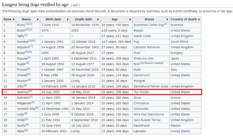 トイプードルの長寿記録